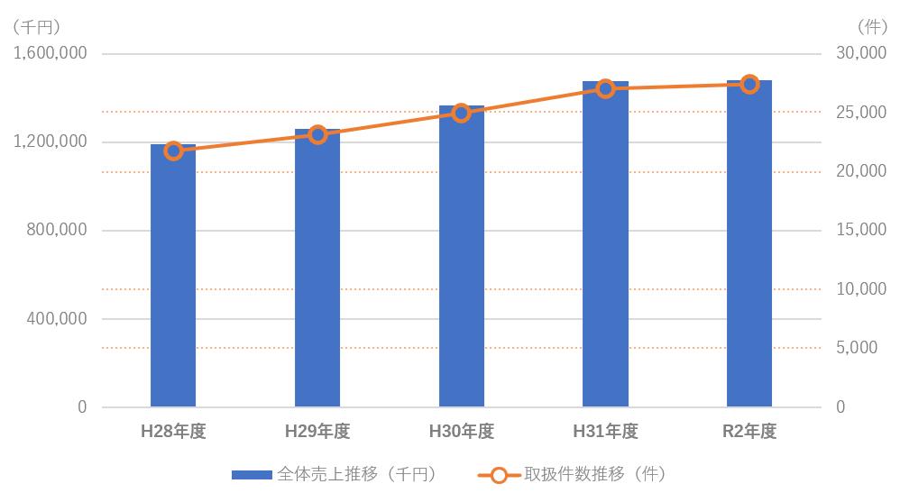 全体売上推移(千円)、取引件数推移(件)